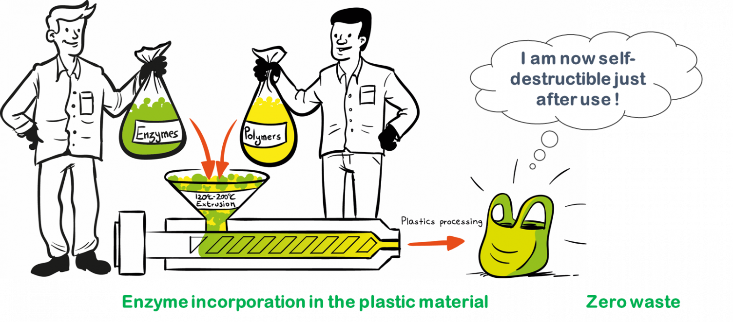 Carbios illustration of how they produced the world's first biodegradable PET plastic using an enzyme. Image courtesy: Carbios