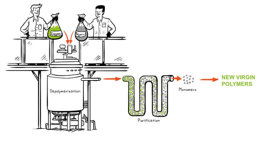 Carbios illustration of how they depolymerize PET plastics using their enzyme. Image courtesy: Carbios