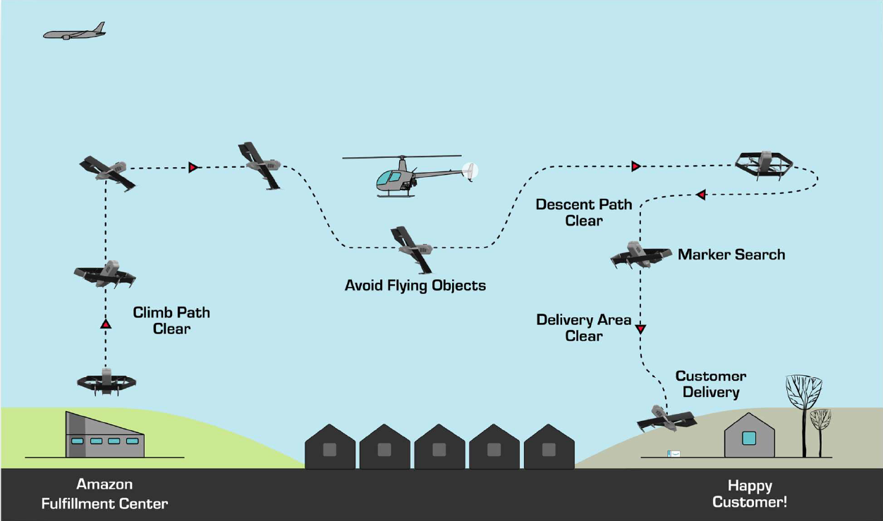Amazon Prime Air concept of operations.